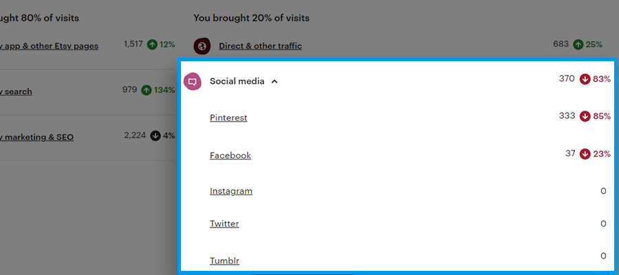 Screenshot showing a breakdown of which social media sites are bringing traffic to your Etsy shop