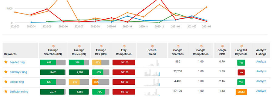 Chart for 4 Etsy listing title keywords, with stats on Etsy search volume, average clicks, CTR, Etsy competition, Etsy search trends graphs, and Google search volume, competition and CPC. And whether these keywords are long tail keywords