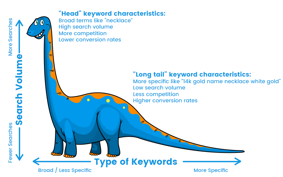 Image explaining in detail what long tail keywords are, with examples