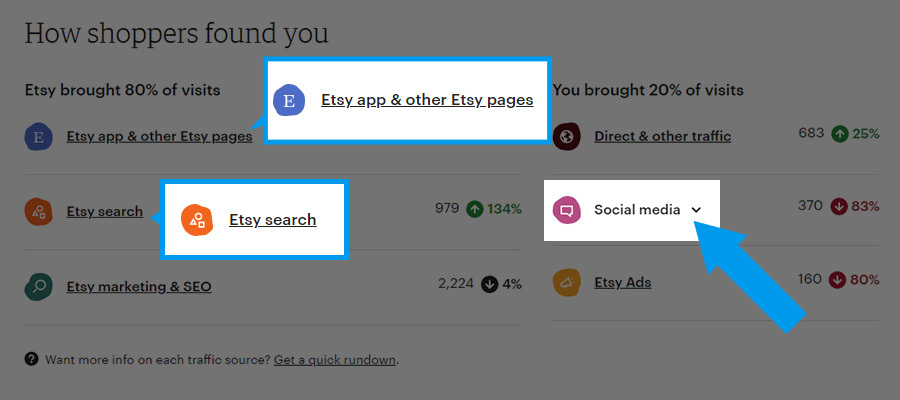 screenshot showing where to find the Etsy shop stats, with stats on how shoppers found you. What visits come from the Etsy app, or Etsy search, and from social media traffic