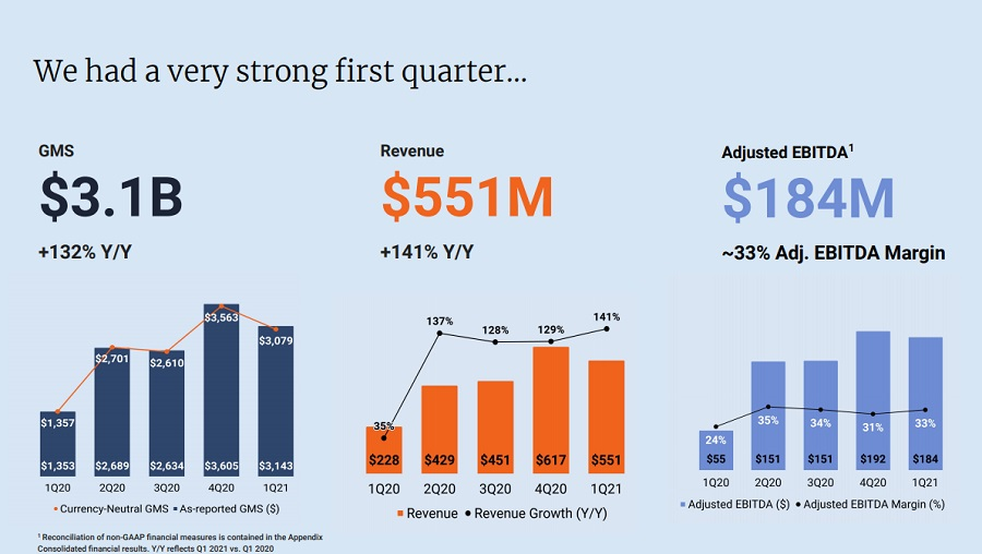 Etsy 1Q 2021 Earnings Presentation PDF slide showing figures for Q1 21 with GMS, Revenue, and EBITDA Margin, each figure broken down into quarters