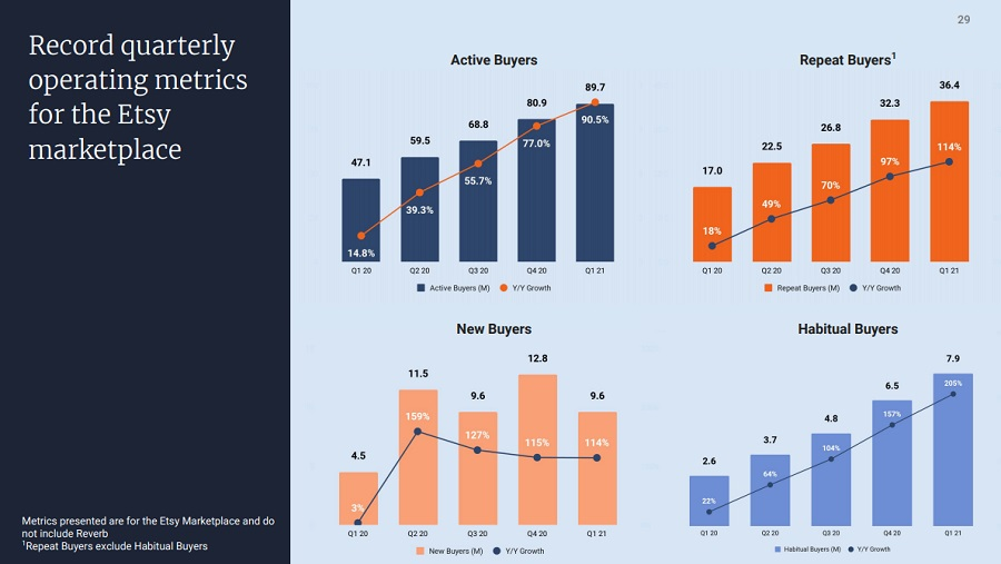 Etsy 1Q 2021 Earnings Presentation PDF slide showing figures for Q1 21 related to Etsy Buyers by type and by quarter