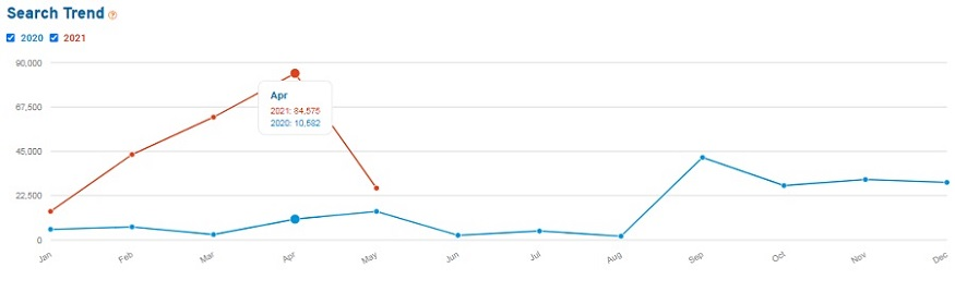Line graph showing search volume for the keyword moldavite for the past 15 months
