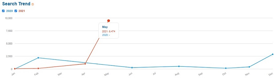 Line graph showing search volume for the keyword SLT for the past 15 months