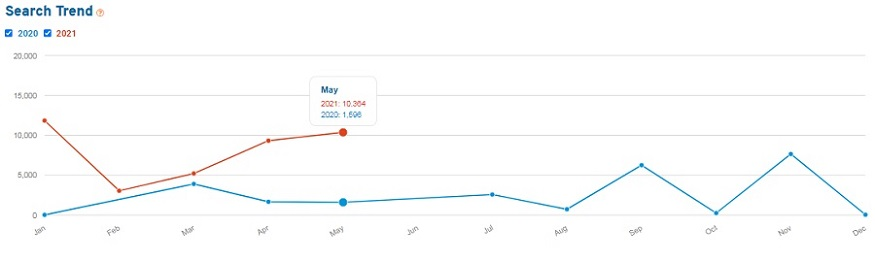 Line graph showing search volume for strawberry for the past 15 months