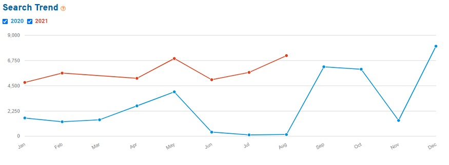 """Line chart showing Etsy search volume for the keyword """"fidget ring"""" in 2020 and 2021"""