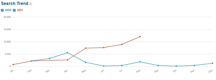 Line chart showing Etsy search volume for the keyword onyx in 2020 and 2021